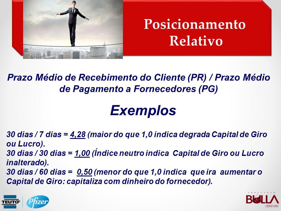 Posicionamento Relativo Posicionamento Relativo Prazo Médio de Recebimento do Cliente (PR) / Prazo Médio de Pagamento a Fornecedores (PG) Exemplos 30