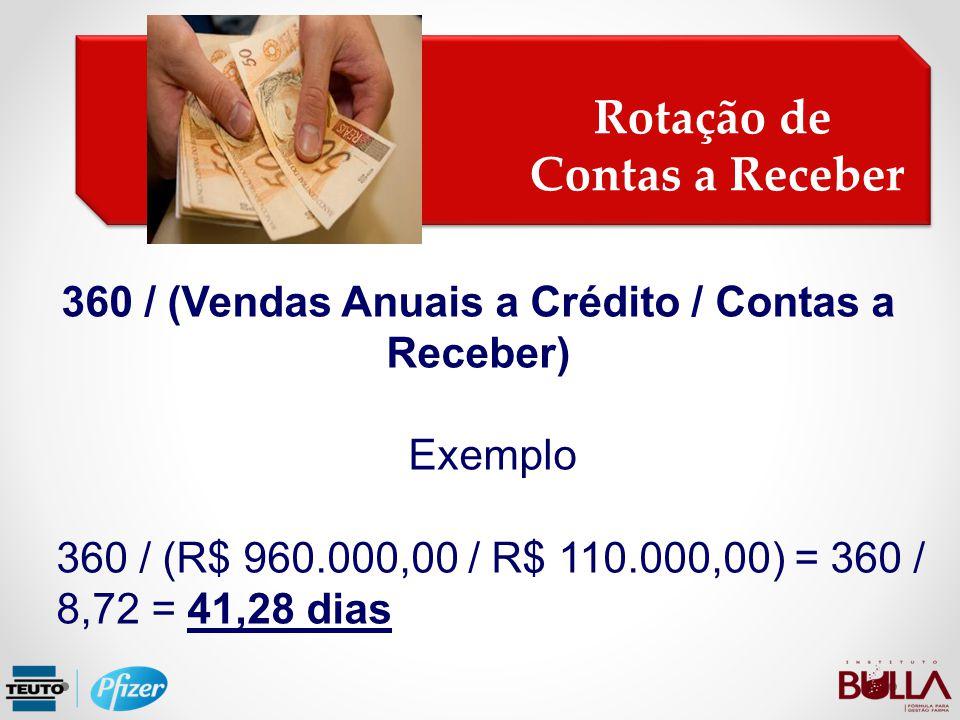 Rotação de Contas a Receber Rotação de Contas a Receber 360 / (Vendas Anuais a Crédito / Contas a Receber) Exemplo 360 / (R$ 960.000,00 / R$ 110.000,0