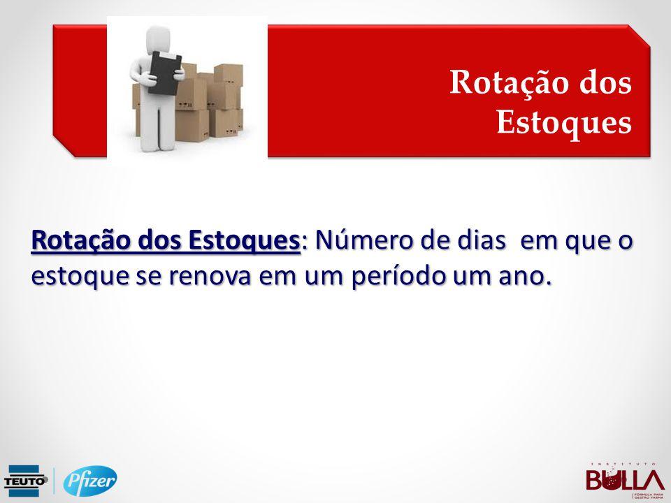 Rotação dos Estoques: Número de dias em que o estoque se renova em um período um ano. Rotação dos Estoques Rotação dos Estoques