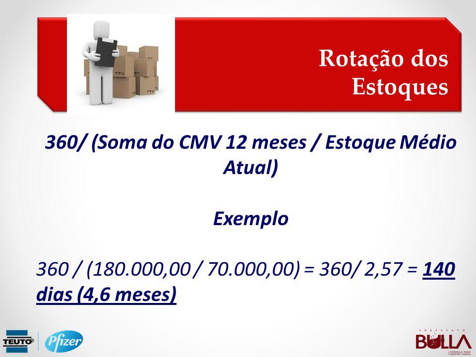 360/ (Soma do CMV 12 meses / Estoque Médio Atual) Exemplo 360 / (180.000,00 / 70.000,00) = 360/ 2,57 = 140 dias (4,6 meses) Rotação dos Estoques Rotaç