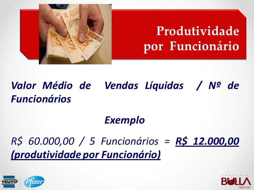 Produtividade por Funcionário Produtividade por Funcionário Valor Médio de Vendas Líquidas / Nº de Funcionários Exemplo R$ 60.000,00 / 5 Funcionários