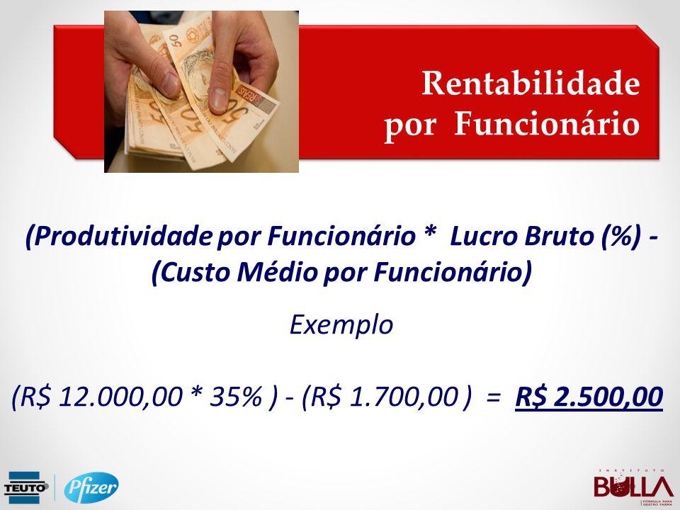 Rentabilidade por Funcionário Rentabilidade por Funcionário (Produtividade por Funcionário * Lucro Bruto (%) - (Custo Médio por Funcionário) Exemplo (