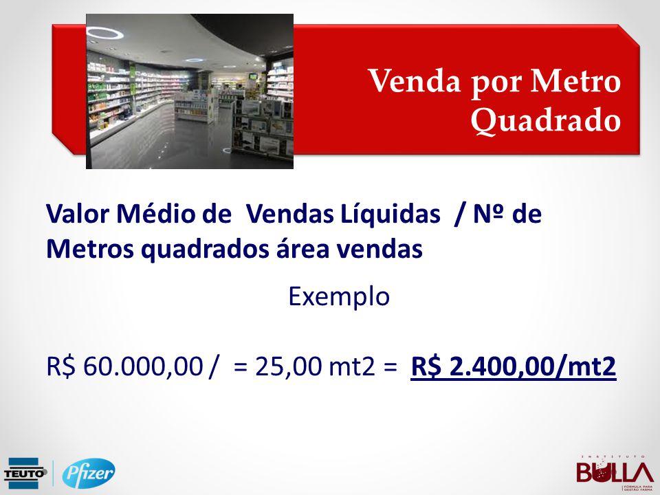 Venda por Metro Quadrado Venda por Metro Quadrado Valor Médio de Vendas Líquidas / Nº de Metros quadrados área vendas Exemplo R$ 60.000,00 / = 25,00 m