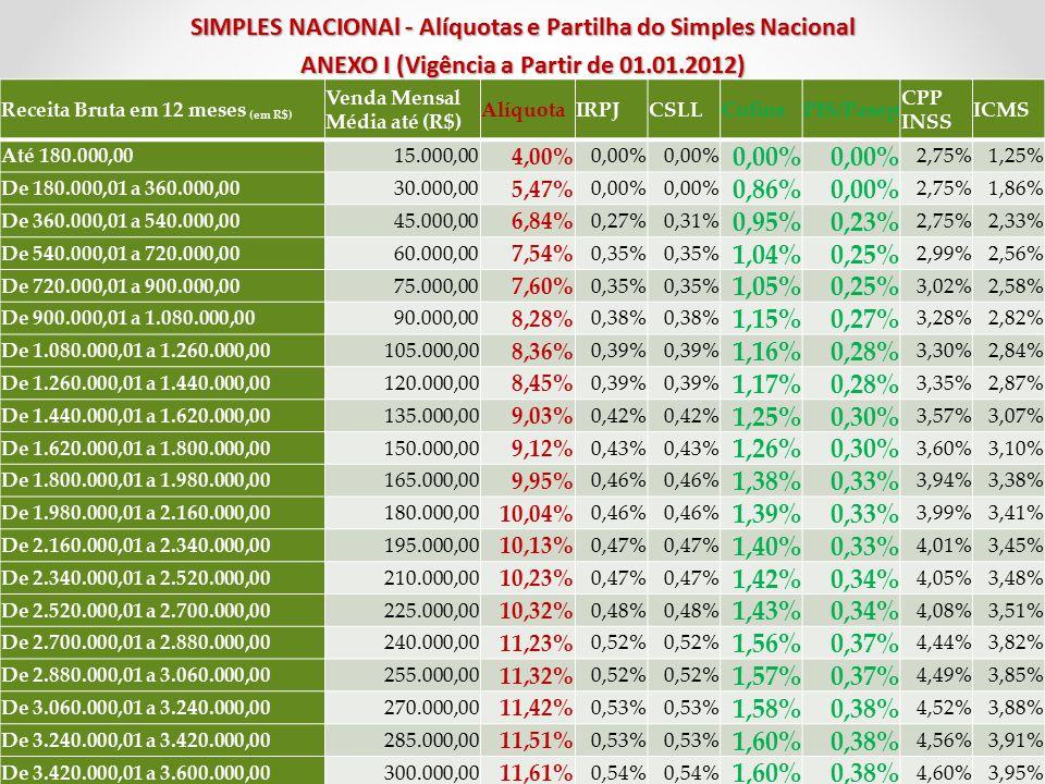 SIMPLES NACIONAl - Alíquotas e Partilha do Simples Nacional ANEXO I (Vigência a Partir de 01.01.2012)