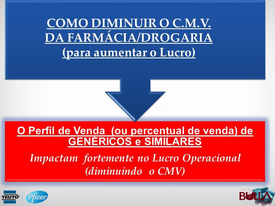 O Perfil de Venda (ou percentual de venda) de GENÉRICOS e SIMILARES Impactam fortemente no Lucro Operacional (diminuindo o CMV) COMO DIMINUIR O C.M.V.