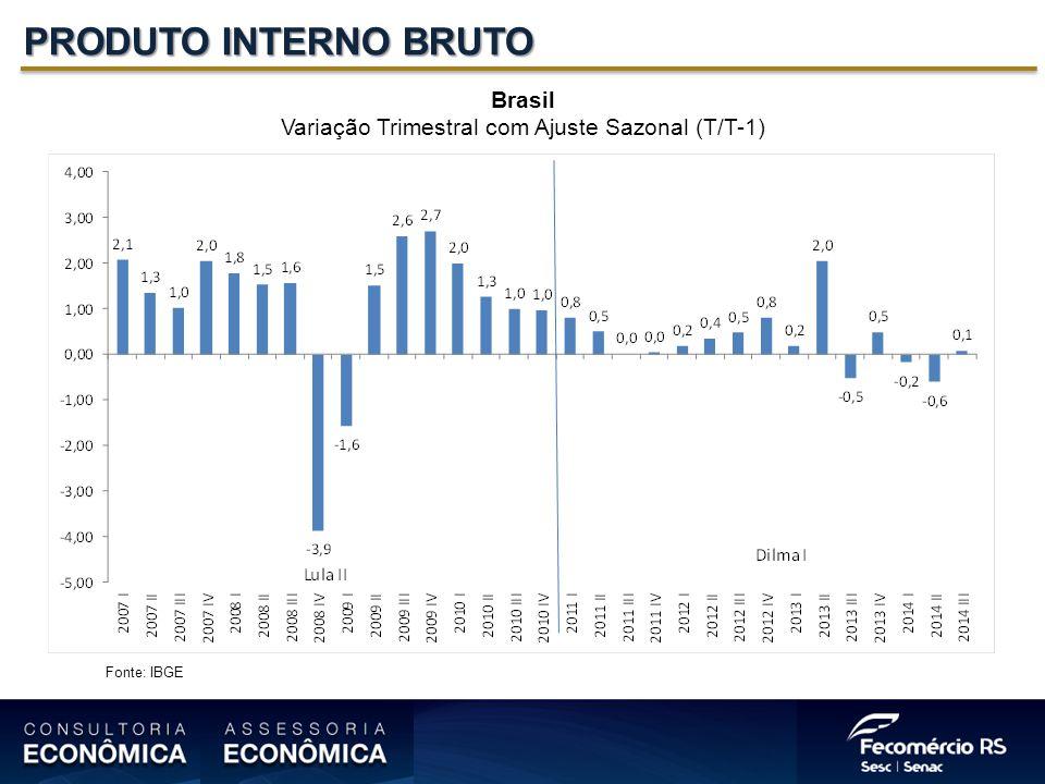 PRODUTO INTERNO BRUTO Brasil Variação Trimestral com Ajuste Sazonal (T/T-1) Fonte: IBGE