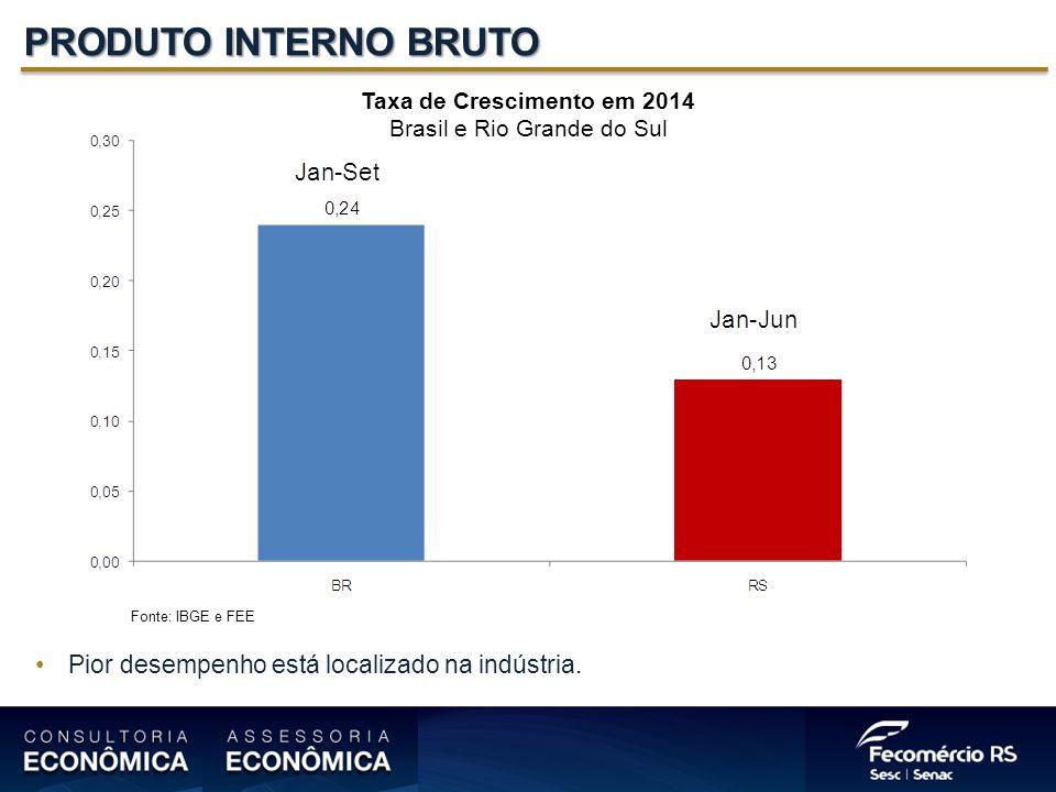 PRODUTO INTERNO BRUTO Taxa de Crescimento em 2014 Brasil e Rio Grande do Sul Fonte: IBGE e FEE Pior desempenho está localizado na indústria.