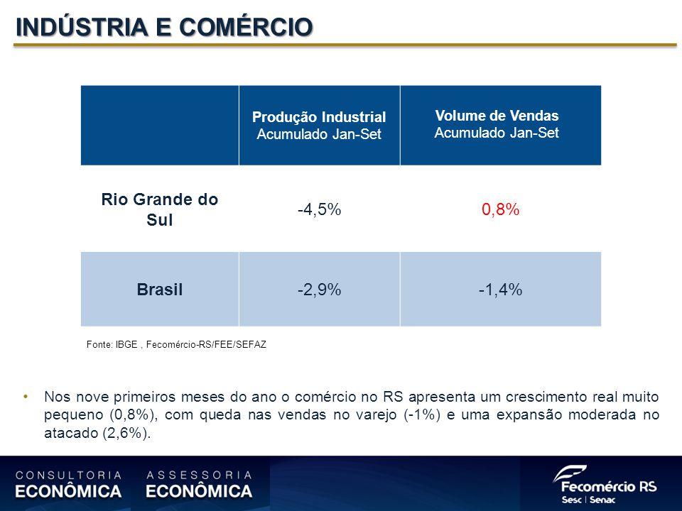 INDÚSTRIA E COMÉRCIO Produção Industrial Acumulado Jan-Set Volume de Vendas Acumulado Jan-Set Rio Grande do Sul -4,5%0,8% Brasil-2,9%-1,4% Nos nove primeiros meses do ano o comércio no RS apresenta um crescimento real muito pequeno (0,8%), com queda nas vendas no varejo (-1%) e uma expansão moderada no atacado (2,6%).