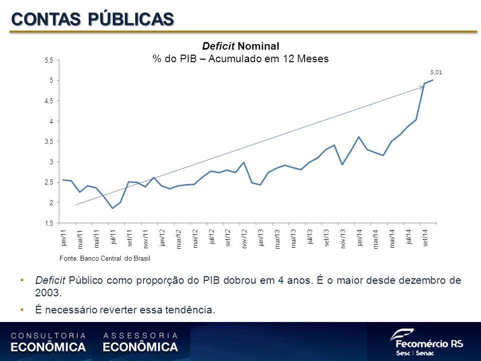 CONTAS PÚBLICAS Deficit Nominal % do PIB – Acumulado em 12 Meses Deficit Público como proporção do PIB dobrou em 4 anos.