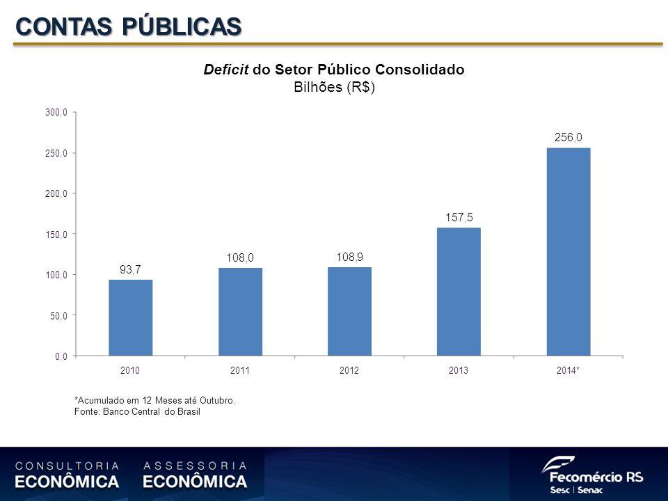 CONTAS PÚBLICAS Deficit do Setor Público Consolidado Bilhões (R$) *Acumulado em 12 Meses até Outubro.