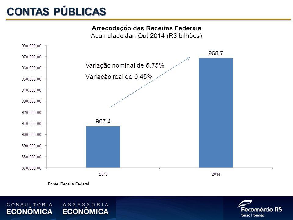 CONTAS PÚBLICAS Arrecadação das Receitas Federais Acumulado Jan-Out 2014 (R$ bilhões) Fonte: Receita Federal