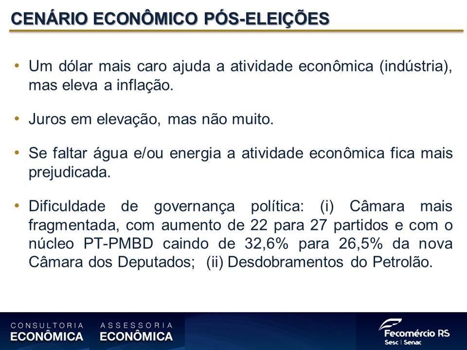 CENÁRIO ECONÔMICO PÓS-ELEIÇÕES Um dólar mais caro ajuda a atividade econômica (indústria), mas eleva a inflação.
