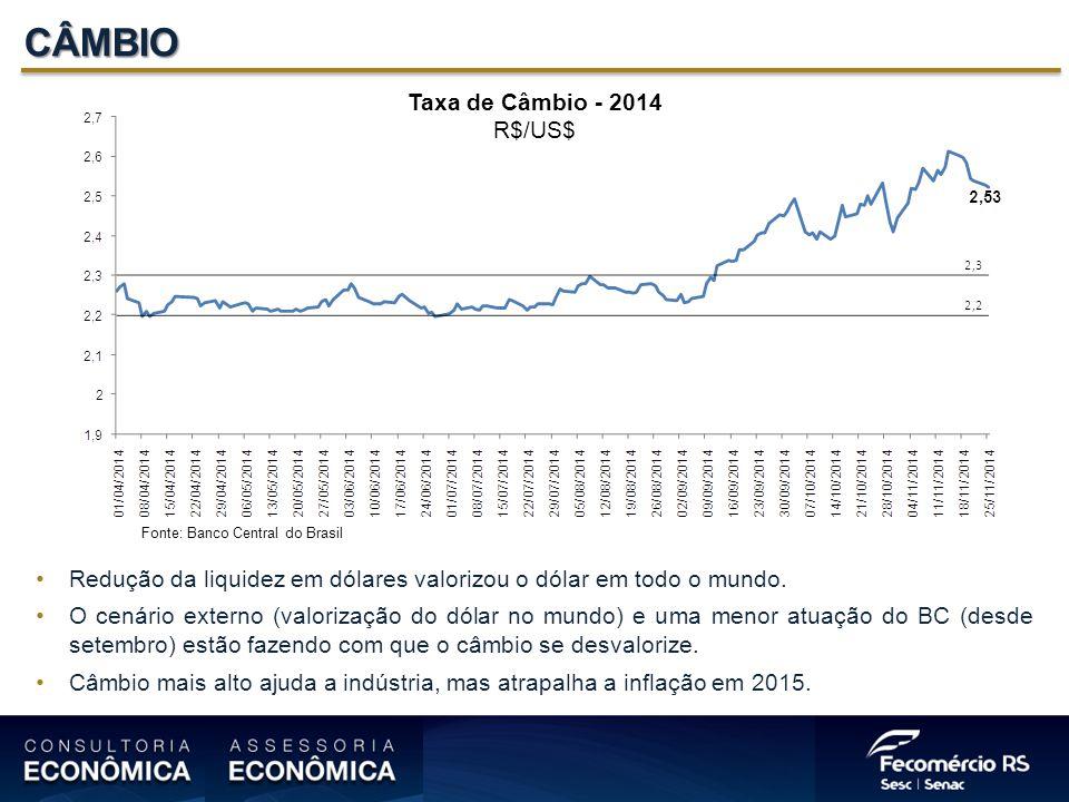 CÂMBIO Taxa de Câmbio - 2014 R$/US$ Fonte: Banco Central do Brasil Redução da liquidez em dólares valorizou o dólar em todo o mundo.