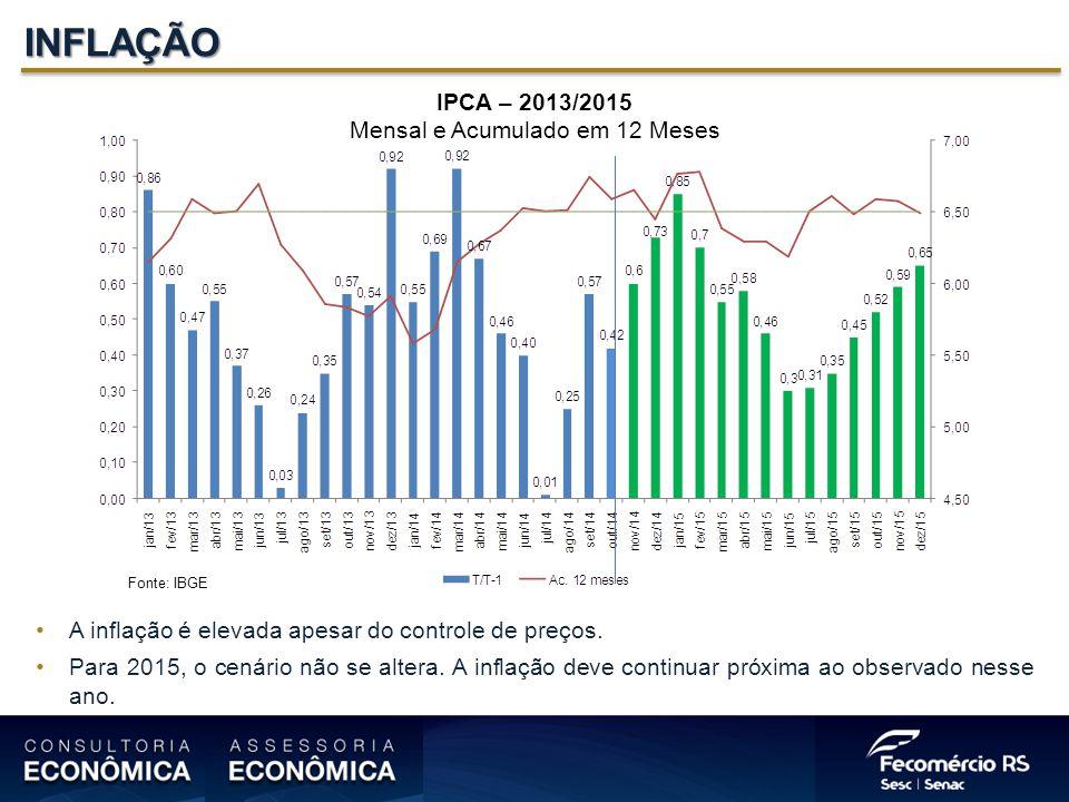INFLAÇÃO IPCA – 2013/2015 Mensal e Acumulado em 12 Meses Fonte: IBGE A inflação é elevada apesar do controle de preços.