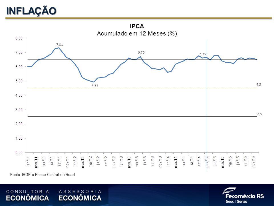 INFLAÇÃO IPCA Acumulado em 12 Meses (%) Fonte: IBGE e Banco Central do Brasil