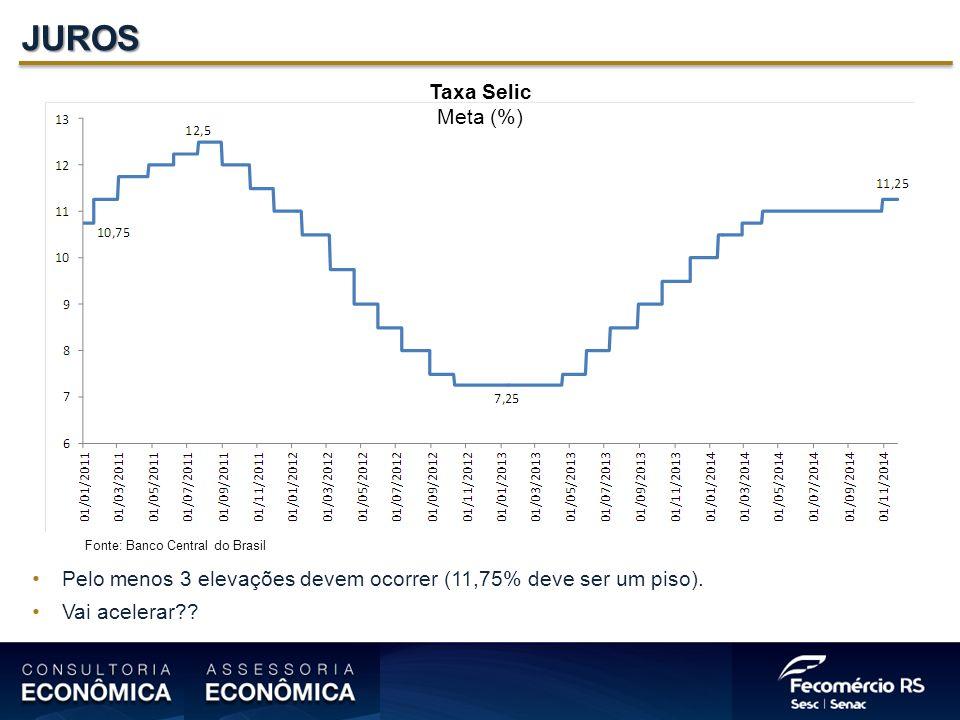 JUROS Taxa Selic Meta (%) Fonte: Banco Central do Brasil Pelo menos 3 elevações devem ocorrer (11,75% deve ser um piso).