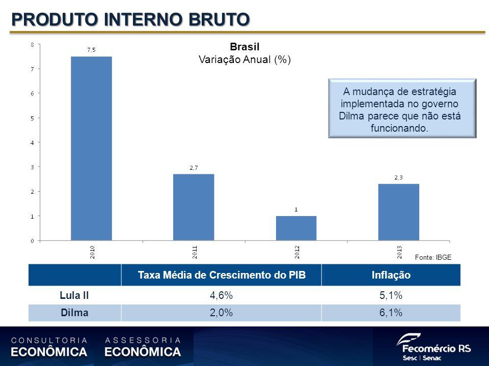 PRODUTO INTERNO BRUTO Brasil Variação Anual (%) Fonte: IBGE Taxa Média de Crescimento do PIBInflação Lula II4,6%5,1% Dilma2,0%6,1% A mudança de estratégia implementada no governo Dilma parece que não está funcionando.