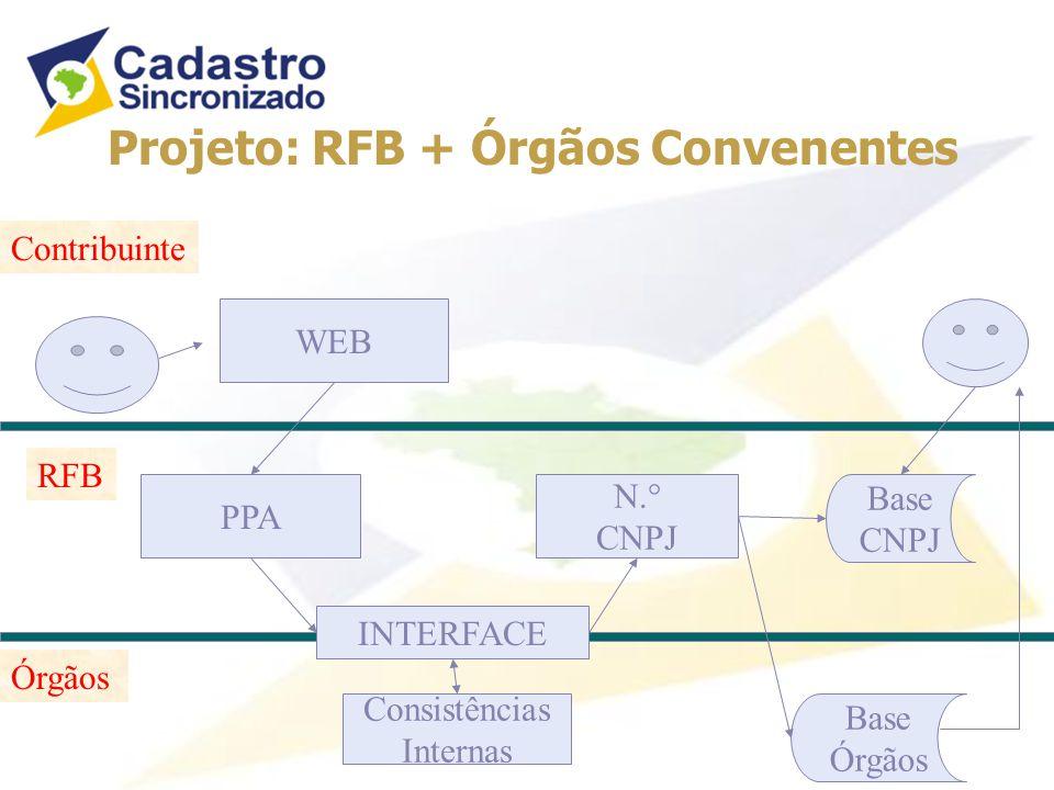PPA Consistências Internas N.° CNPJ WEB INTERFACE Base CNPJ Base Órgãos RFB Contribuinte Projeto: RFB + Órgãos Convenentes Órgãos
