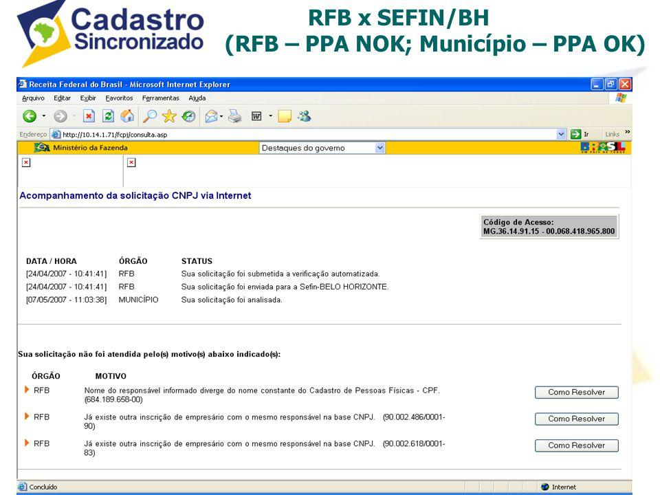 RFB x SEFIN/BH (RFB – PPA NOK; Município – PPA OK)