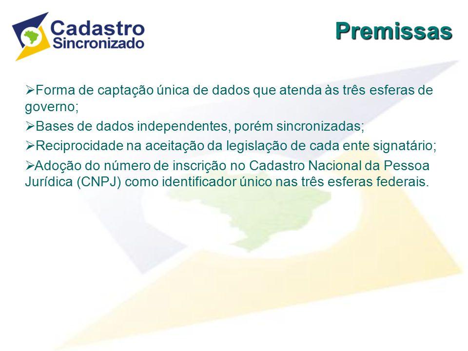 Cadastro Sincronizado Nacional TELAS DO CMC