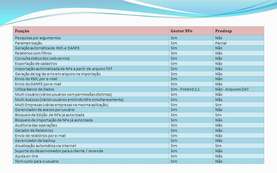 FunçãoGestor NFeProdesp Pesquisas por argumentosSimNão ParametrizaçãoSimParcial Geração automática de XML e DANFESimNão Relatórios com filtrosSimNão C