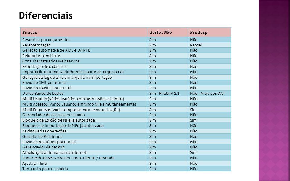 Diferenciais FunçãoGestor NFeProdesp Pesquisas por argumentosSimNão ParametrizaçãoSimParcial Geração automática de XML e DANFESimNão Relatórios com fi