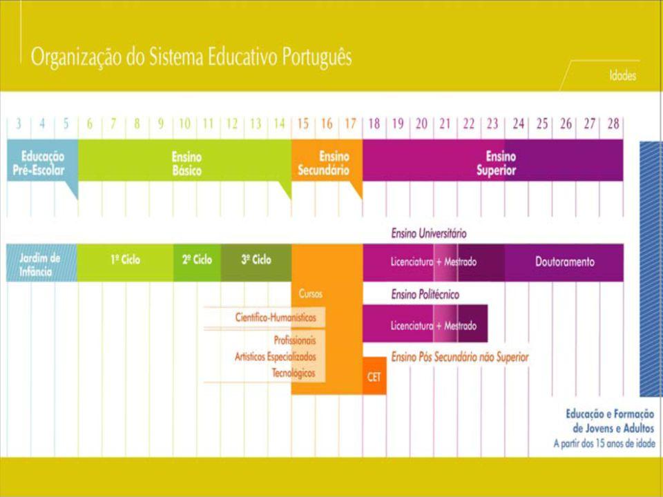 O Sistema Educacional em Portugal é regulado pelo Estado através do Ministro da Educação, e do Ministro da Ciencia, Tecnologia e Ensino Superior.O sistema de educação pública é o mais usado e mais bem implementado, existindo também escolas privadas em todos os níveis de educação.
