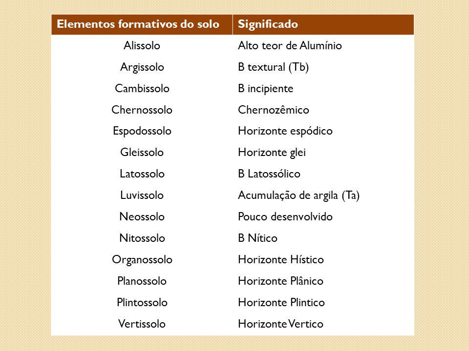 Elementos formativos do soloSignificado AlissoloAlto teor de Alumínio ArgissoloB textural (Tb) CambissoloB incipiente ChernossoloChernozêmico Espodoss