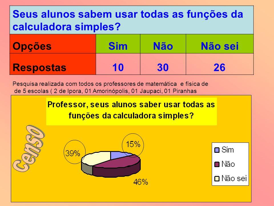 Seus alunos sabem usar todas as funções da calculadora simples? OpçõesSimNãoNão sei Respostas103026 Pesquisa realizada com todos os professores de mat
