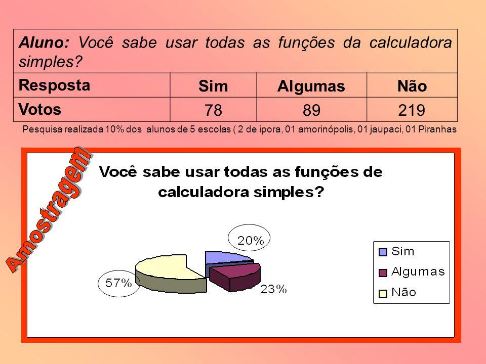 Aluno: Você sabe usar todas as funções da calculadora simples? Resposta SimAlgumasNão Votos 7889219 Pesquisa realizada 10% dos alunos de 5 escolas ( 2