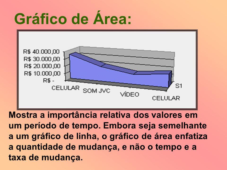 Mostra a importância relativa dos valores em um período de tempo. Embora seja semelhante a um gráfico de linha, o gráfico de área enfatiza a quantidad