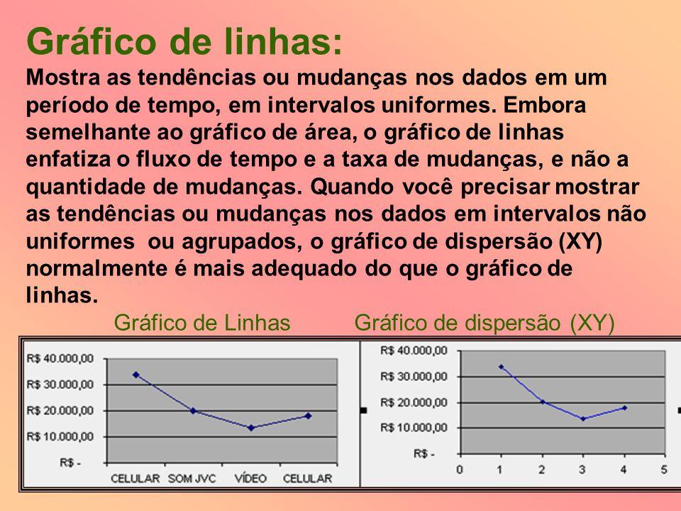 Gráfico de linhas: Mostra as tendências ou mudanças nos dados em um período de tempo, em intervalos uniformes. Embora semelhante ao gráfico de área, o