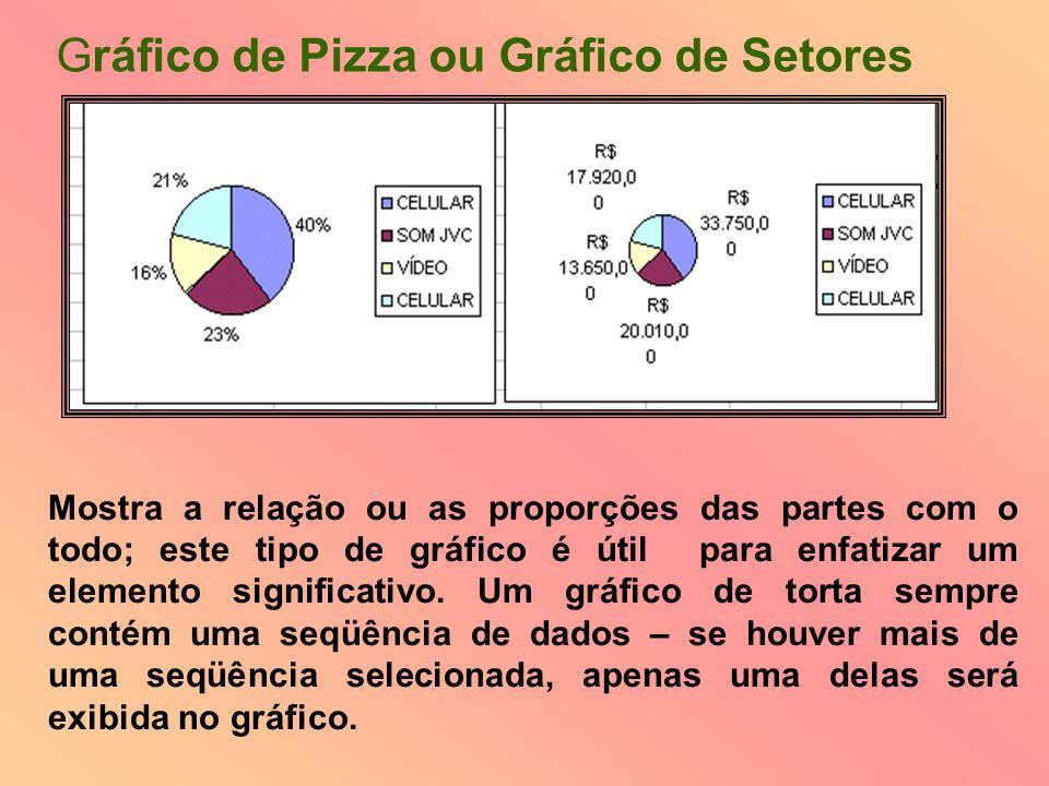 Mostra a relação ou as proporções das partes com o todo; este tipo de gráfico é útil para enfatizar um elemento significativo. Um gráfico de torta sem
