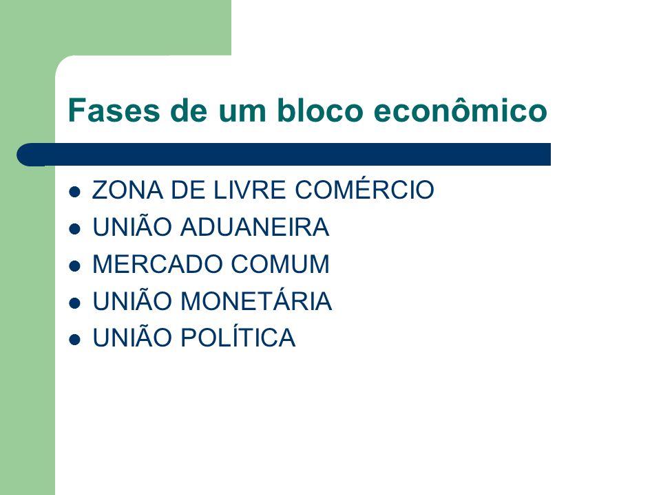 Fases de um bloco econômico ZONA DE LIVRE COMÉRCIO UNIÃO ADUANEIRA MERCADO COMUM UNIÃO MONETÁRIA UNIÃO POLÍTICA