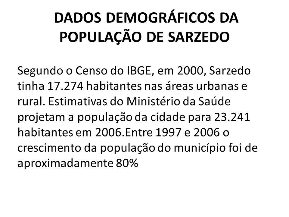 DADOS DEMOGRÁFICOS DA POPULAÇÃO DE SARZEDO Segundo o Censo do IBGE, em 2000, Sarzedo tinha 17.274 habitantes nas áreas urbanas e rural.