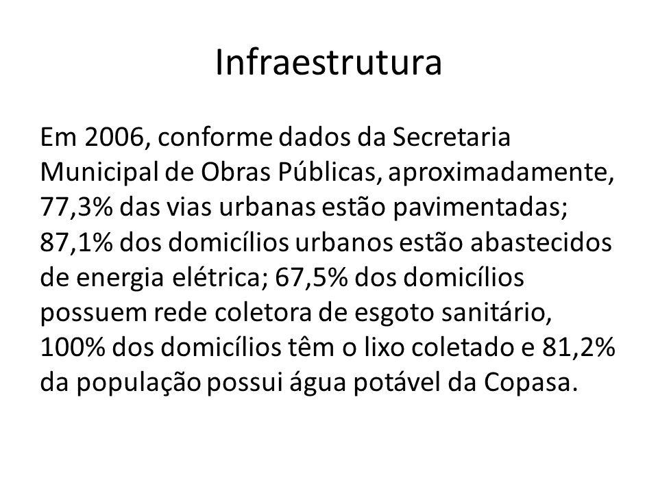Infraestrutura Em 2006, conforme dados da Secretaria Municipal de Obras Públicas, aproximadamente, 77,3% das vias urbanas estão pavimentadas; 87,1% dos domicílios urbanos estão abastecidos de energia elétrica; 67,5% dos domicílios possuem rede coletora de esgoto sanitário, 100% dos domicílios têm o lixo coletado e 81,2% da população possui água potável da Copasa.