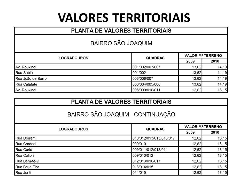 VALORES TERRITORIAIS