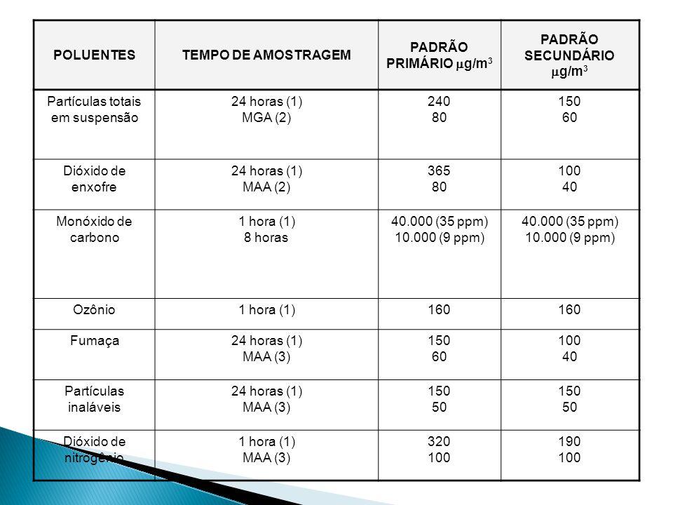 POLUENTESTEMPO DE AMOSTRAGEM PADRÃO PRIMÁRIO  g/m 3 PADRÃO SECUNDÁRIO  g/m 3 Partículas totais em suspensão 24 horas (1) MGA (2) 240 80 150 60 Dióxido de enxofre 24 horas (1) MAA (2) 365 80 100 40 Monóxido de carbono 1 hora (1) 8 horas 40.000 (35 ppm) 10.000 (9 ppm) 40.000 (35 ppm) 10.000 (9 ppm) Ozônio1 hora (1)160 Fumaça24 horas (1) MAA (3) 150 60 100 40 Partículas inaláveis 24 horas (1) MAA (3) 150 50 150 50 Dióxido de nitrogênio 1 hora (1) MAA (3) 320 100 190 100