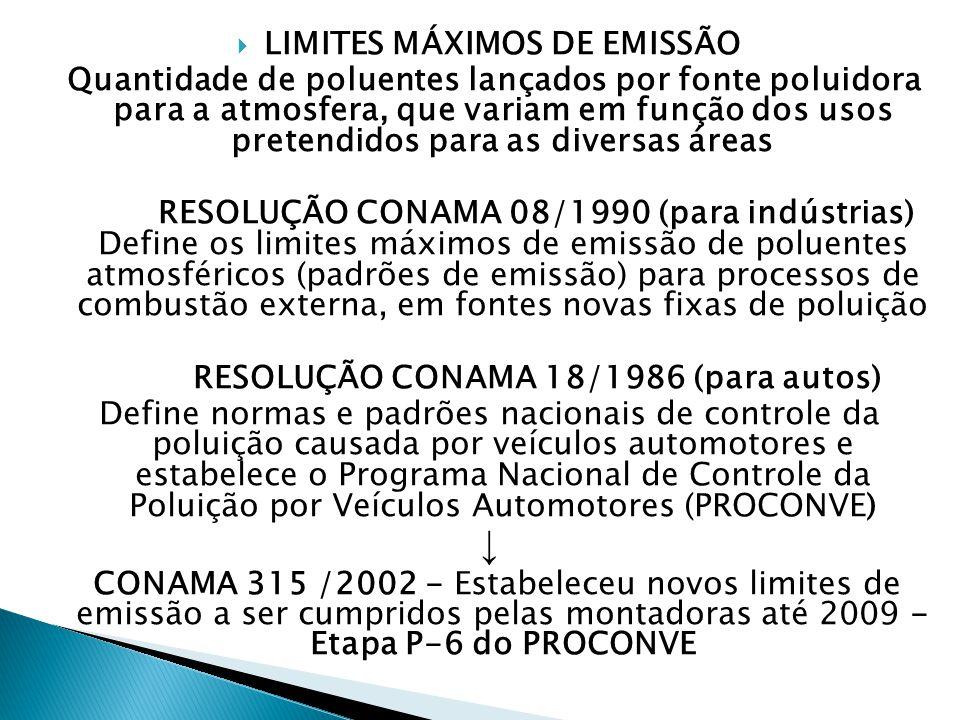  LIMITES MÁXIMOS DE EMISSÃO Quantidade de poluentes lançados por fonte poluidora para a atmosfera, que variam em função dos usos pretendidos para as diversas áreas RESOLUÇÃO CONAMA 08/1990 (para indústrias) Define os limites máximos de emissão de poluentes atmosféricos (padrões de emissão) para processos de combustão externa, em fontes novas fixas de poluição RESOLUÇÃO CONAMA 18/1986 (para autos) Define normas e padrões nacionais de controle da poluição causada por veículos automotores e estabelece o Programa Nacional de Controle da Poluição por Veículos Automotores (PROCONVE) ↓ CONAMA 315 /2002 - Estabeleceu novos limites de emissão a ser cumpridos pelas montadoras até 2009 - Etapa P-6 do PROCONVE