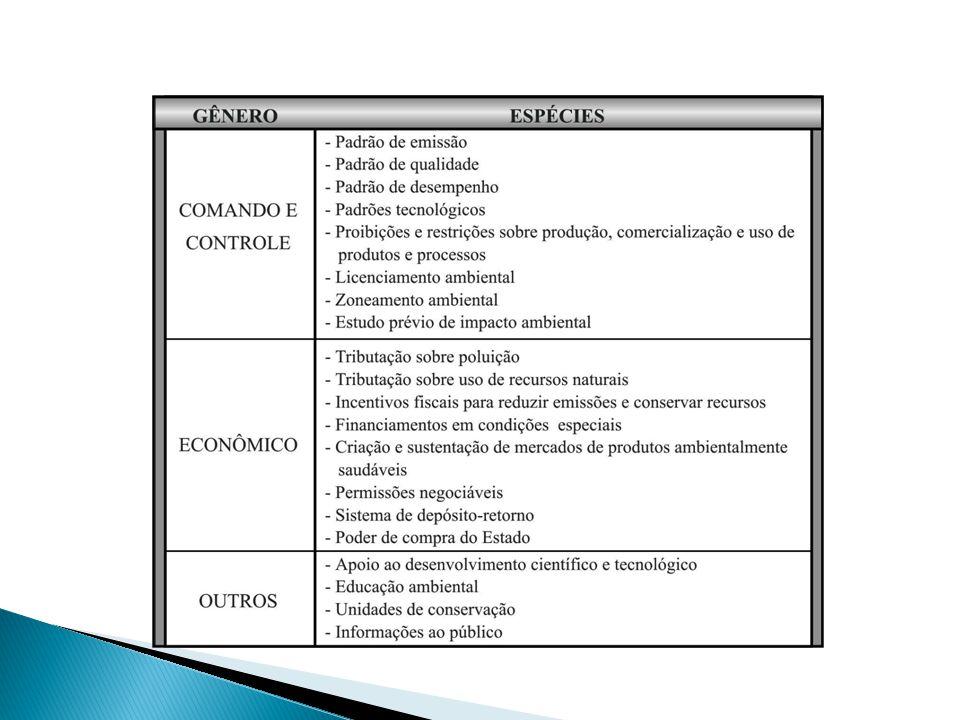 Instrumentos de Comando e Controle ou de Regulação Direta O Poder Público estabelece padrões de qualidade, regulando as atividades e aplicando sanções e penalidades.