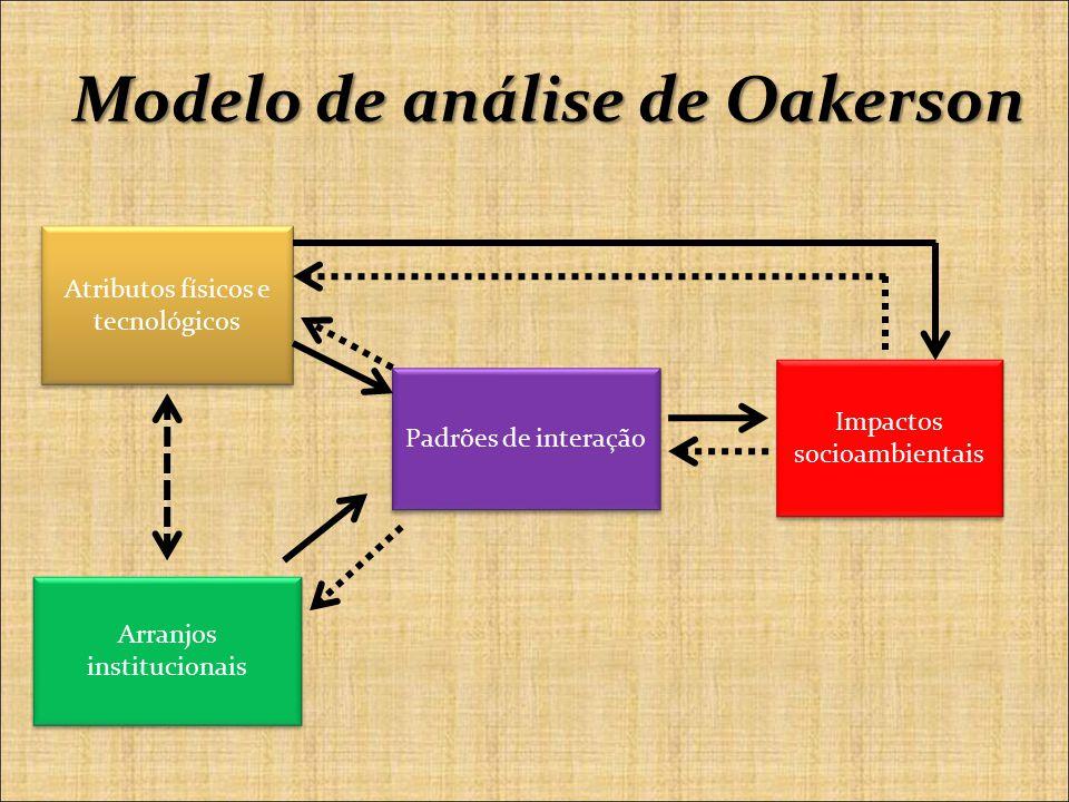 Modelo de análise de Oakerson Atributos físicos e tecnológicos Arranjos institucionais Impactos socioambientais Padrões de interação