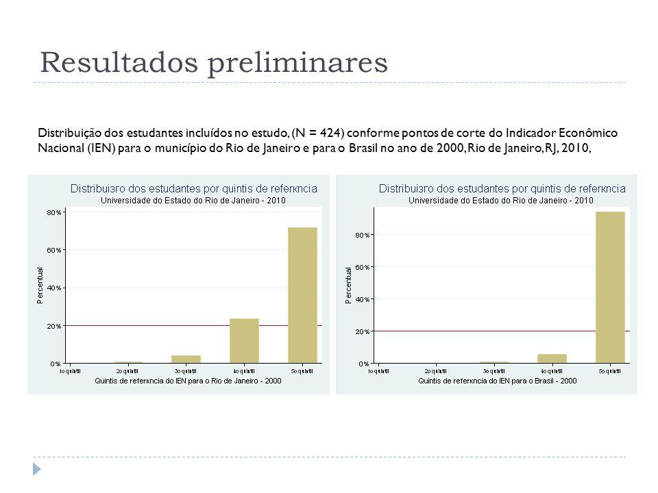 Resultados preliminares Distribuição dos estudantes incluídos no estudo, (N = 424) conforme pontos de corte do Indicador Econômico Nacional (IEN) para o município do Rio de Janeiro e para o Brasil no ano de 2000, Rio de Janeiro, RJ, 2010,