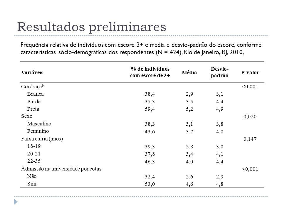 Resultados preliminares Freqüência relativa de indivíduos com escore 3+ e média e desvio-padrão do escore, conforme características sócio-demográficas dos respondentes (N = 424), Rio de Janeiro, RJ, 2010, Variáveis % de indivíduos com escore de 3+ Média Desvio- padrão P-valor Cor/ raça b <0,001 Branca38,42,93,1 Parda37,33,54,4 Preta59,45,24,9 Sexo 0,020 Masculino 38,33,13,8 Feminino 43,63,74,0 Faixa etária (anos) 0,147 18-19 39,32,83,0 20-21 37,83,44,1 22-35 46,34,04,4 Admissão na universidade por cotas <0,001 Não 32,42,62,9 Sim 53,04,64,8