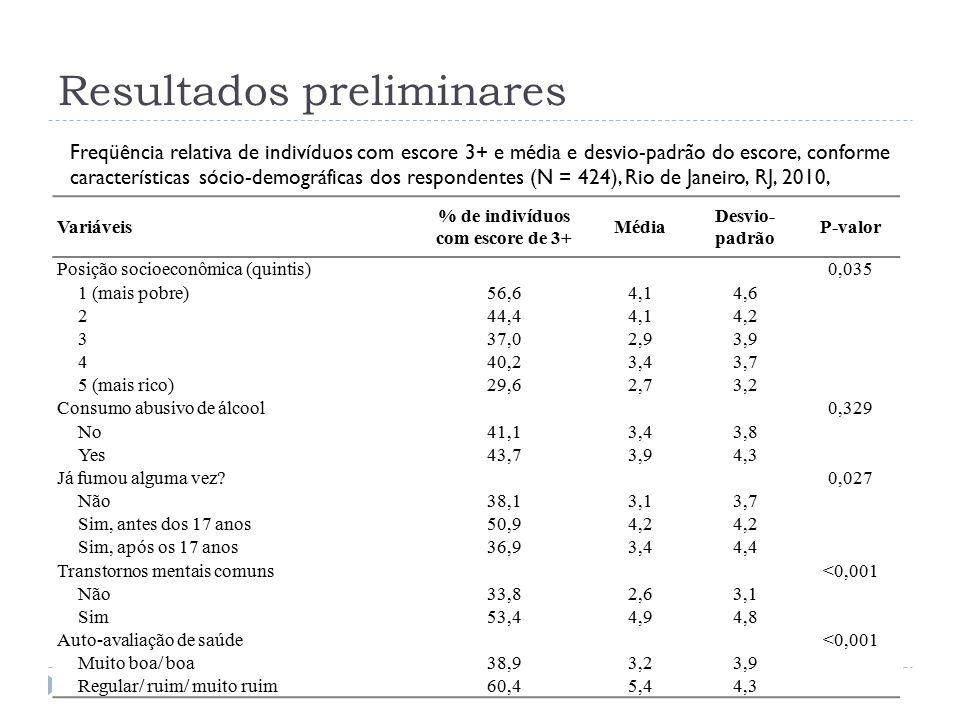 Resultados preliminares Freqüência relativa de indivíduos com escore 3+ e média e desvio-padrão do escore, conforme características sócio-demográficas dos respondentes (N = 424), Rio de Janeiro, RJ, 2010, Variáveis % de indivíduos com escore de 3+ Média Desvio- padrão P-valor Posição socioeconômica (quintis)0,035 1 (mais pobre)56,64,14,6 244,44,14,2 337,02,93,9 440,23,43,7 5 (mais rico)29,62,73,2 Consumo abusivo de álcool0,329 No41,13,43,8 Yes43,73,94,3 Já fumou alguma vez 0,027 Não38,13,13,7 Sim, antes dos 17 anos50,94,2 Sim, após os 17 anos36,93,44,4 Transtornos mentais comuns<0,001 Não33,82,63,1 Sim53,44,94,8 Auto-avaliação de saúde<0,001 Muito boa/ boa38,93,23,9 Regular/ ruim/ muito ruim60,45,44,3