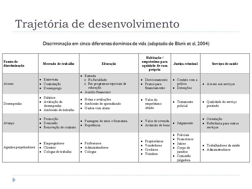 Trajetória de desenvolvimento Discriminação em cinco diferentes domínios de vida (adaptado de Blank et al, 2004)