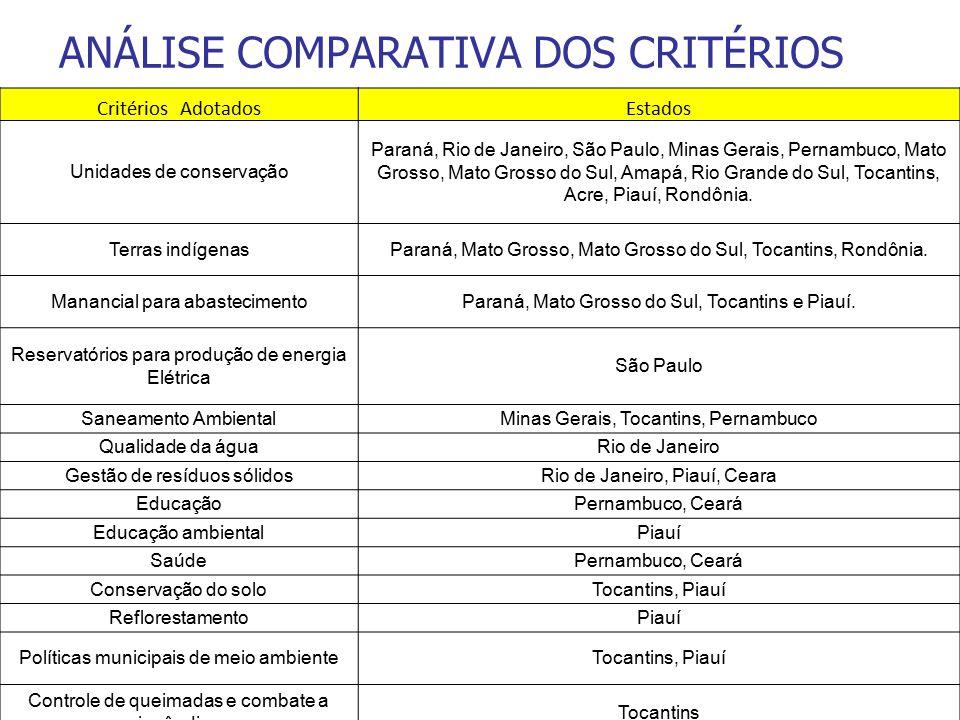 ANÁLISE COMPARATIVA DOS CRITÉRIOS Critérios AdotadosEstados Unidades de conservação Paraná, Rio de Janeiro, São Paulo, Minas Gerais, Pernambuco, Mato