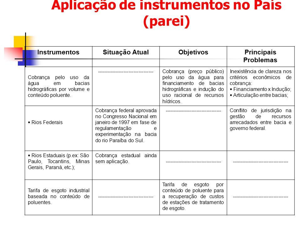 Aplicação de instrumentos no País (parei) InstrumentosSituação AtualObjetivosPrincipais Problemas Cobrança pelo uso da água em bacias hidrográficas po