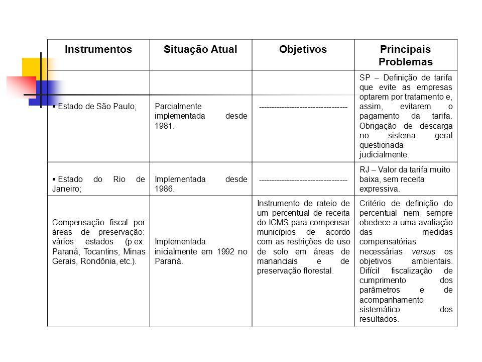 InstrumentosSituação AtualObjetivosPrincipais Problemas  Estado de São Paulo;Parcialmente implementada desde 1981. ----------------------------------