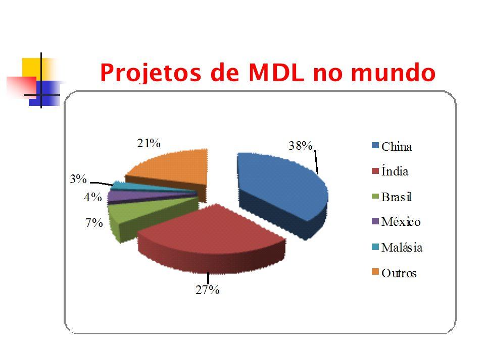 Projetos de MDL no mundo