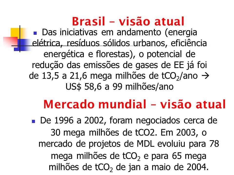 Brasil – visão atual Das iniciativas em andamento (energia elétrica, resíduos sólidos urbanos, eficiência energética e florestas), o potencial de redu